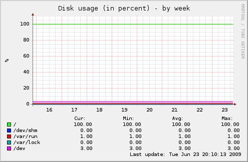 Server Diskauslastung
